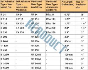 Insulation Fastener Specifications